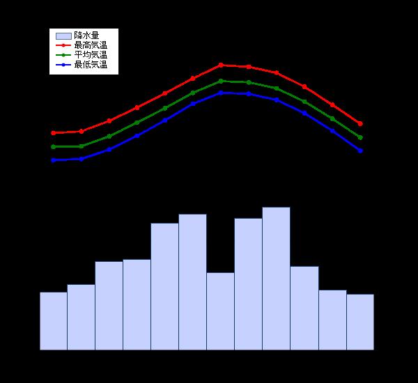 沖縄の気温